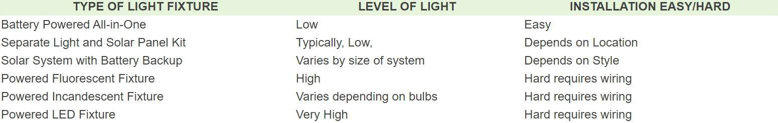Zacs Garden type of lighting fixtures