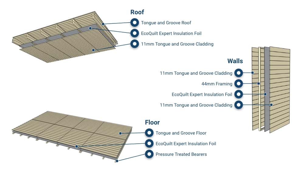 BillyOh Outpost Log Cabin insulation specs infogrpahic