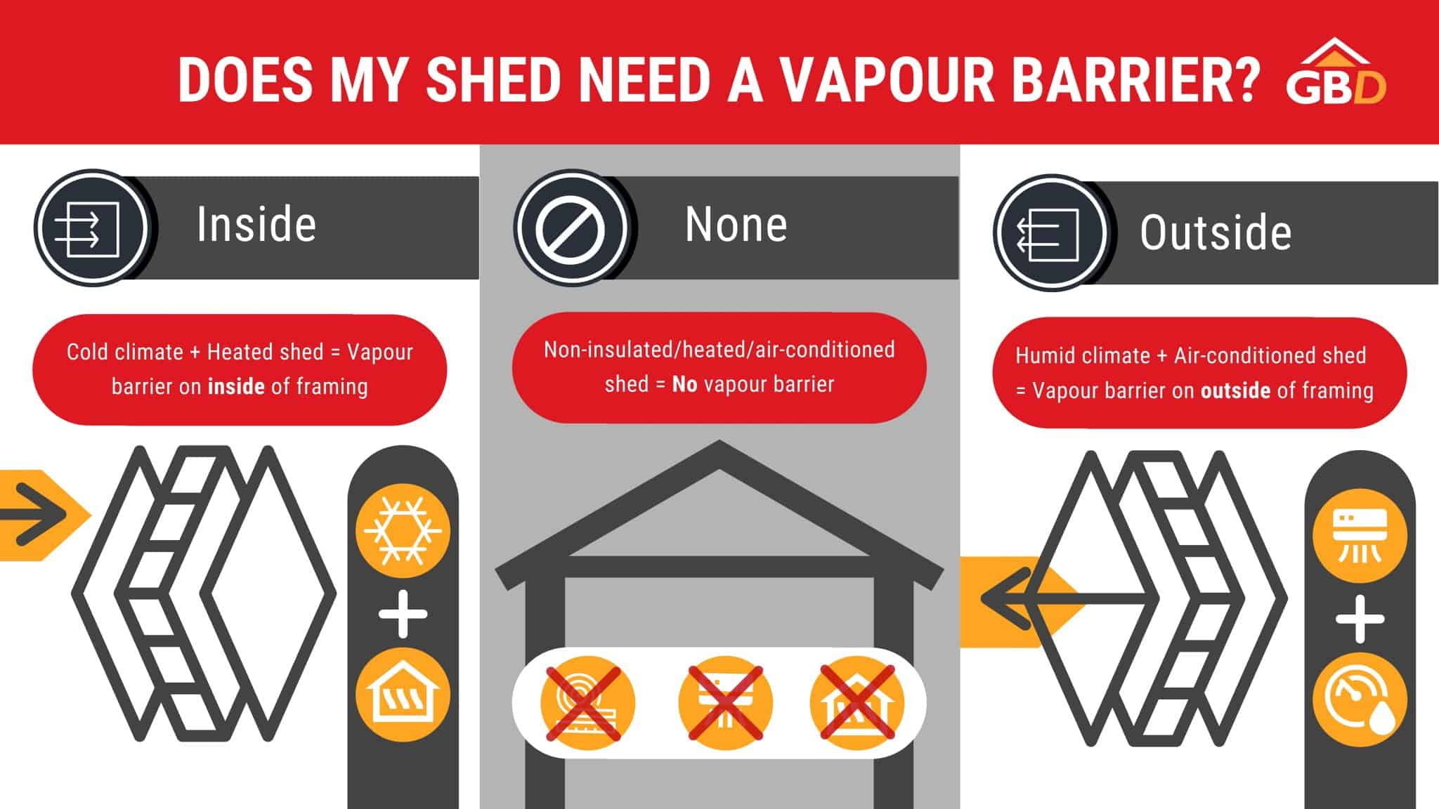 Does my shed need a vapour barrier Garden Buildings Direct infographic with three tiles for different sheds and climates with icons and arrows regarding air flow, insulation, and vapour barriers