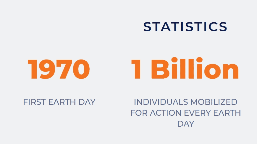 Earth Day statistics infographic - started in 1970, 1 billion people celebrate it