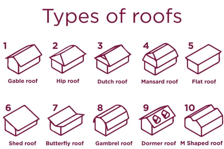 infographic of types of roof